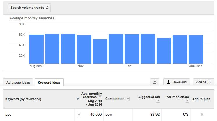 google adwords keyword planner graph 11