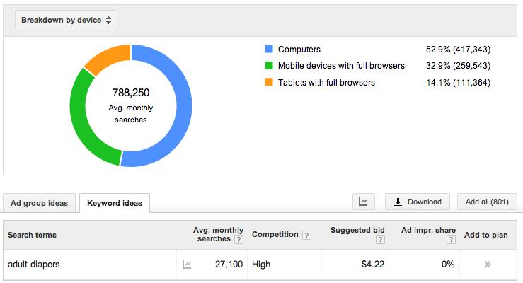 google adwords keyword planner graph 9