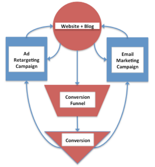Funnel back to your site