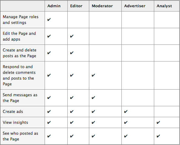 Facebook page roles table
